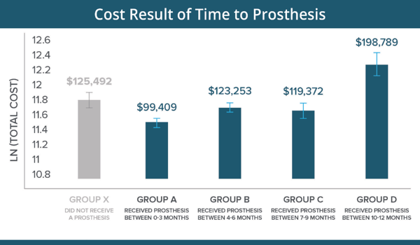 cost-result-time-to-prosthesis-graph